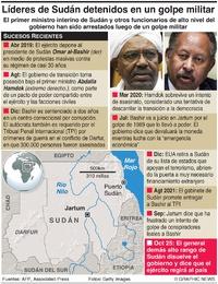 POLÍTICA: Informes sobre golpe en Sudán infographic