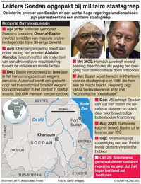 POLITIEK: Melding van coup Soedan infographic