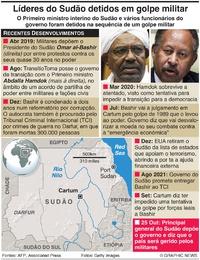 POLÍTICA: Notícias de golpe no Sudão infographic