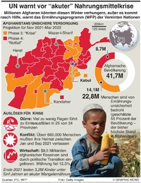 AFGHANISTAN: UN warnt vor akuter Hungersnot infographic
