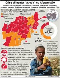 AFEGANISTÃO: ONU adverte de fome aguda infographic