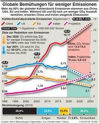 COP26: Weltweit größte Emittenten von Kohlendioxid infographic
