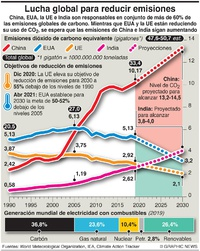 COP26: Mayores emisores de carbono del mundo infographic