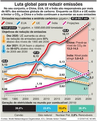 COP26: Maiores emissões de carbono do mundo infographic