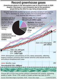 COP26: Greenhouse gases hit record high infographic