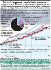 COP26: Emisiones de gas de invernadero en máximo récord infographic