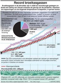 COP26: Uitstoot broeikasgas op recordhoogte infographic
