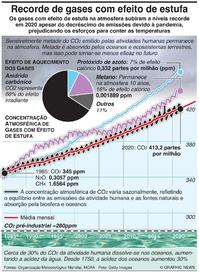 COP26: Recorde de gases com efeito de estufa infographic