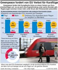 KLIMA: Bahn als Alternative zu Kurstreckenflügen infographic