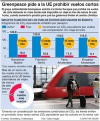 CLIMA: Alternativas ferroviarias a vuelos cortos infographic