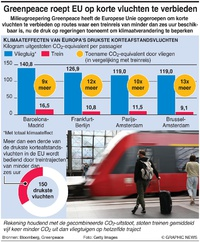KLIMAAT: Trein alternatief voor korteafstandsvluchten infographic