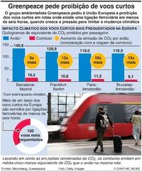 CLIMA: Alternativas ferroviárias a voos curtos infographic