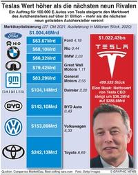 WIRTSCHAFT: Tesla's Marktkapitalisierung infographic