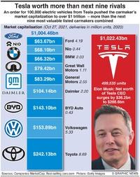 BUSINESS: Tesla's market capitalization infographic