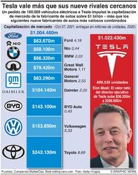 NEGOCIOS: Capitalización de mercado de Tesla infographic