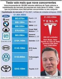 NEGÓCIOS: Capitalização de mercado da Tesla infographic
