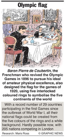 Olympic Flag infographic