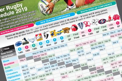 Feb 15: Super Rugby Championship 2019