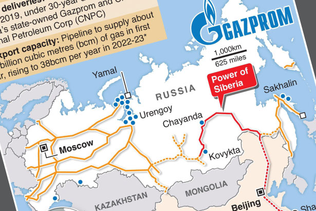 Gazprom's Power of Siberia gas pipeline to China
