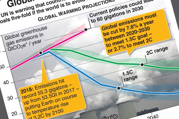 "UN calls global climate outlook ""bleak"""