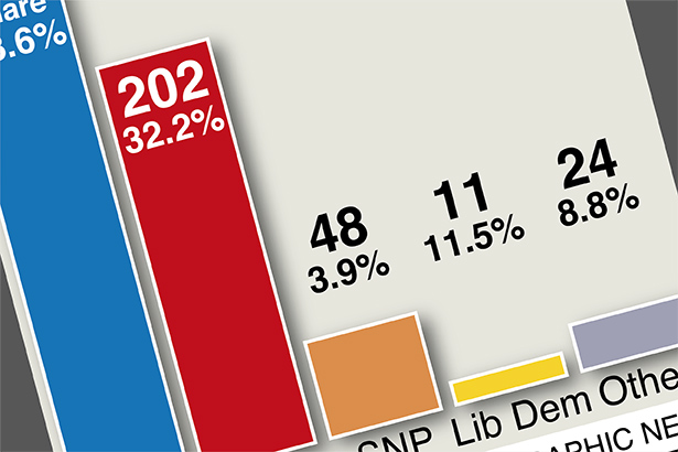 Conservatives win overall majority