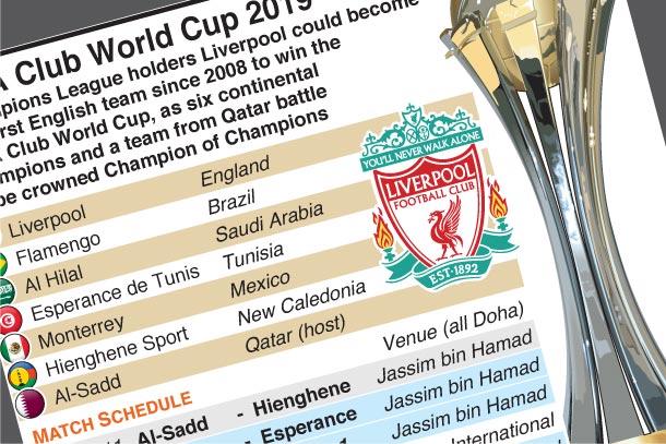 Dec 11-21: FIFA Club World Cup 2019