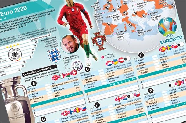 Jun 12-Jul 12: Euro 2020 European Championships