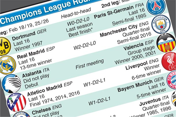 Feb 18-Mar 18: Champions League Last 16 draw 2019-20