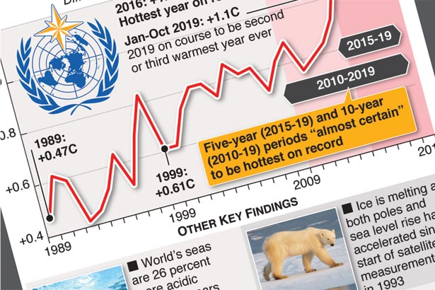 Last decade set to be hottest decade on record