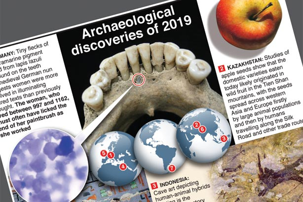 Archaeological discoveries of 2019