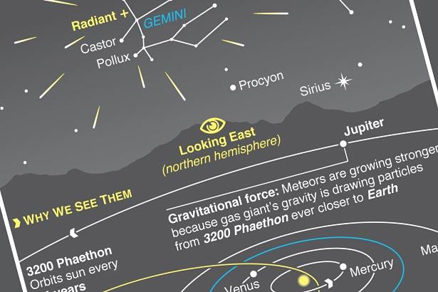 Dec 13: Geminids still visible despite full moon