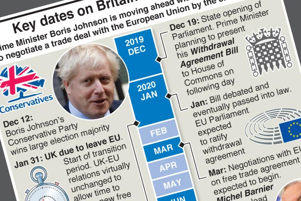 Key dates in Britain's road to Brexit