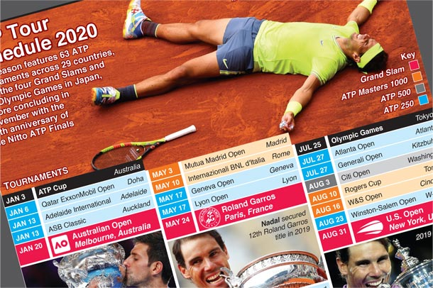 Jan 3-Nov 15: ATP Tour 2020