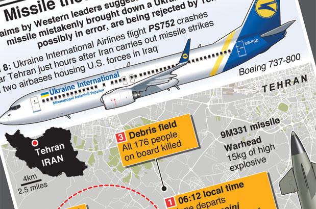 Iranian missile brought down Ukrainian jet