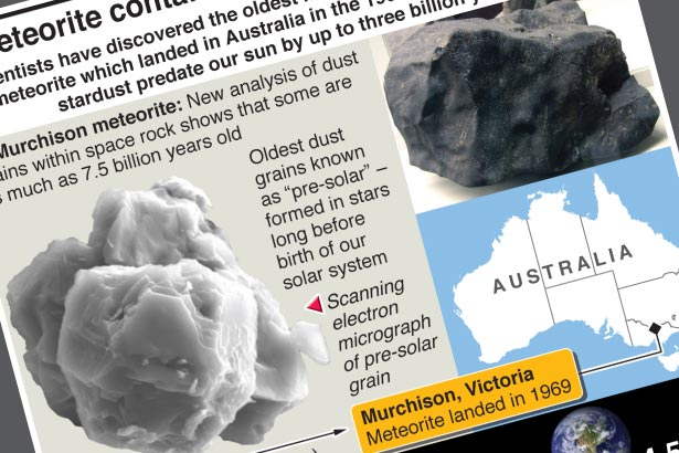 Oldest material on Earth found inside meteorite