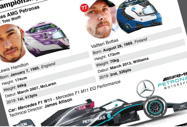 Who's who on the F1 grid