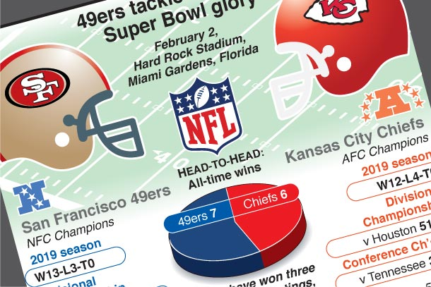 Feb 2: 49ers tackle Chiefs for Super Bowl glory