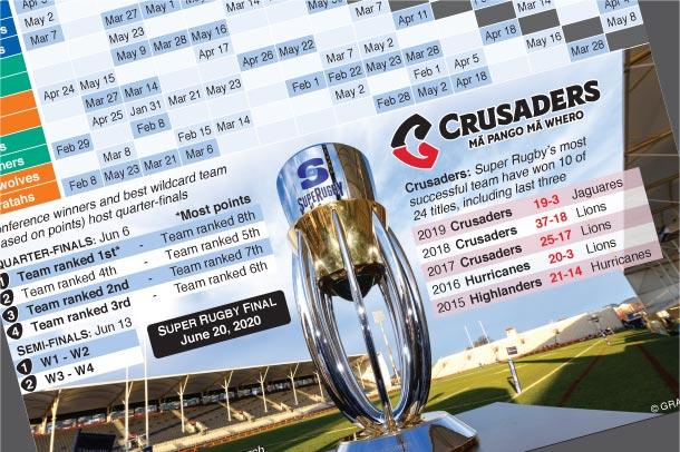 Jan 31-Jun 20: Super Rugby Championship schedule 2020