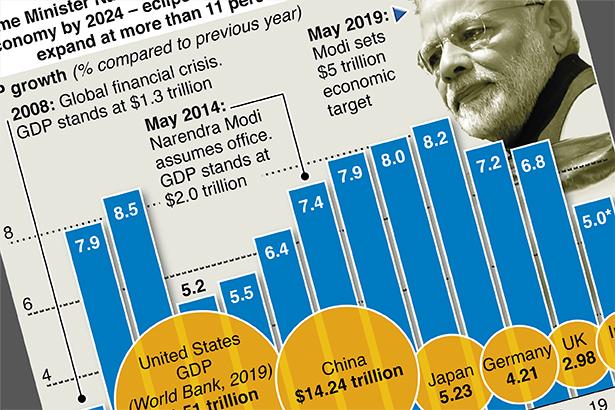 India's economy faces tough challenges