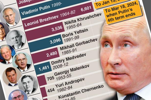 Putin plans to hold power beyond 2024