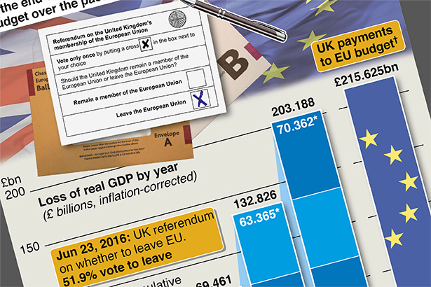 The surging cost of Brexit for the UK