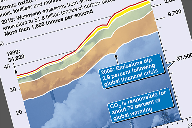 Greenhouse gas emissions hit new peak