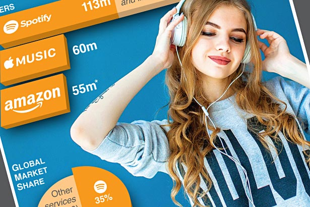 Amazon releases music streaming metrics for first time