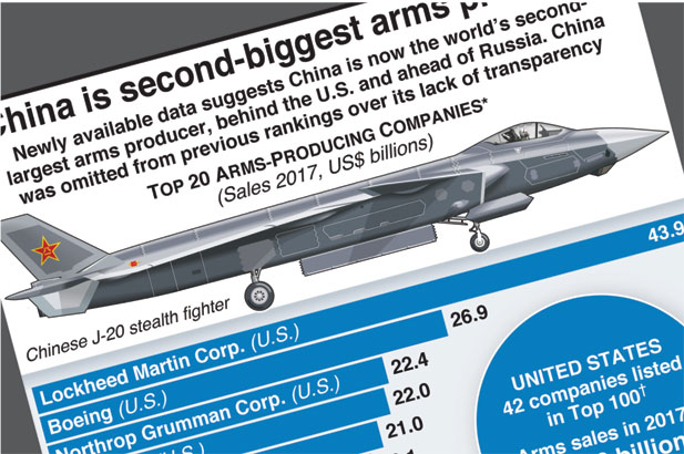 China ranked world's second-biggest weapons producer