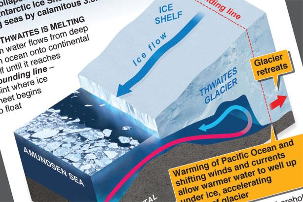 Antarctica's doomsday glacier melting fast
