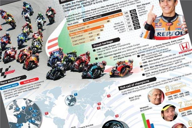 MotoGP 2020 season wallchart
