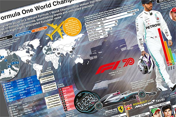 Mar 15-Nov 29: F1 World Championship turmoil