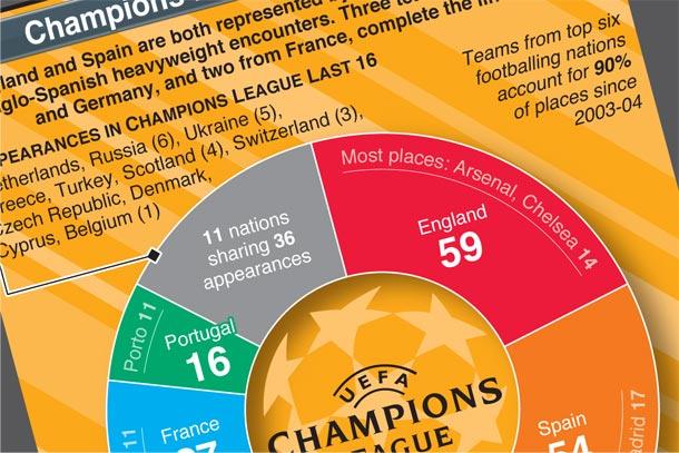 Feb 18-Mar 18: Five nations do battle in Champions League