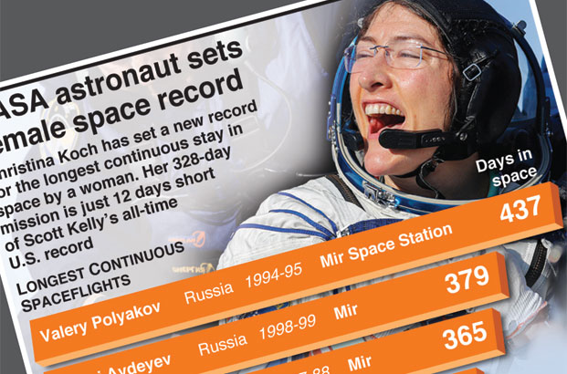 NASA astronaut sets female space record
