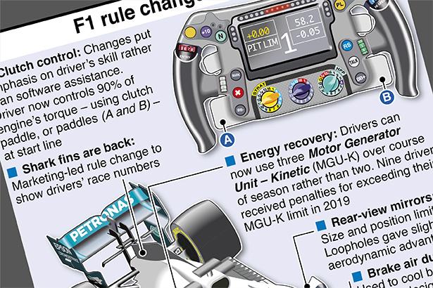 Formula 1 regulations 2020